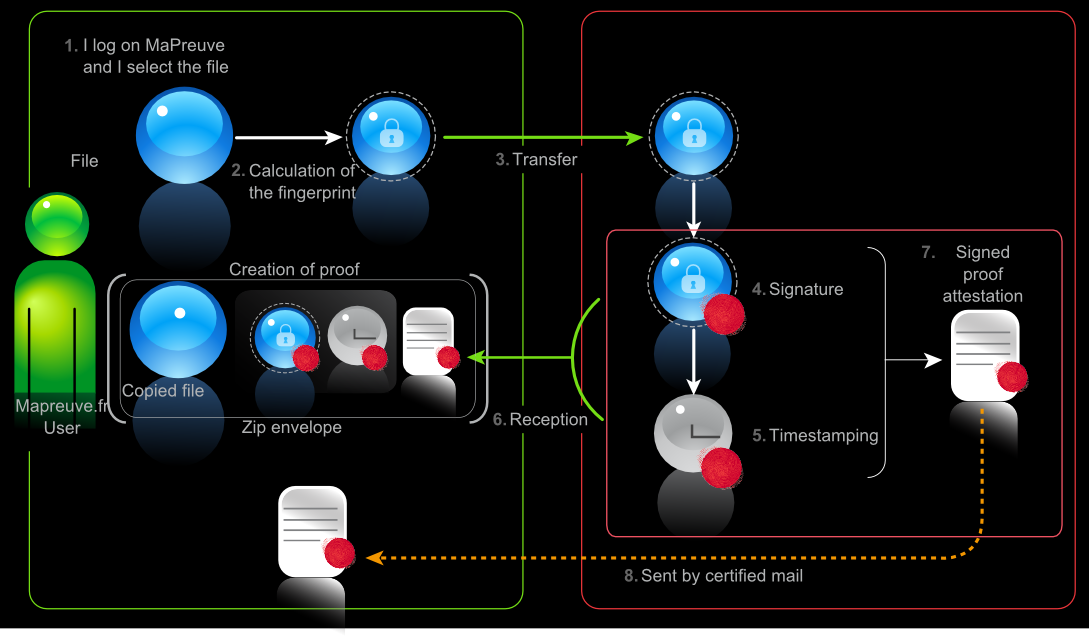 Schema of MaPreuve document's protection process