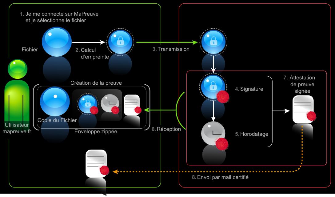 Schéma du processus de protection de document sur MaPreuve